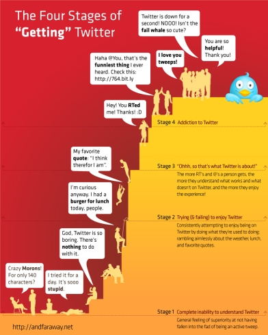 The four stages of getting Twitter: Infograph Published on AndFarAway by Roba Al-Assi: http://www.andfaraway.net/blog/2010/06/21/the-four-stages-of-getting-twitter/