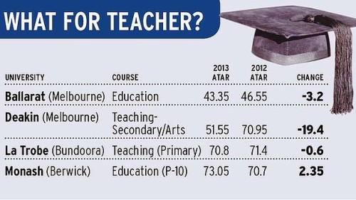 ATAR for Teaching