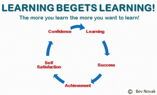 Leaning begets learning