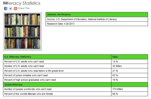 US Illiteracy Stats on Statistic Brain.com