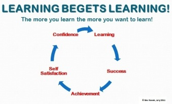 Leanring begets learning inc C