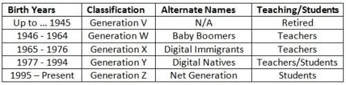 Digital Immigrants & Natives